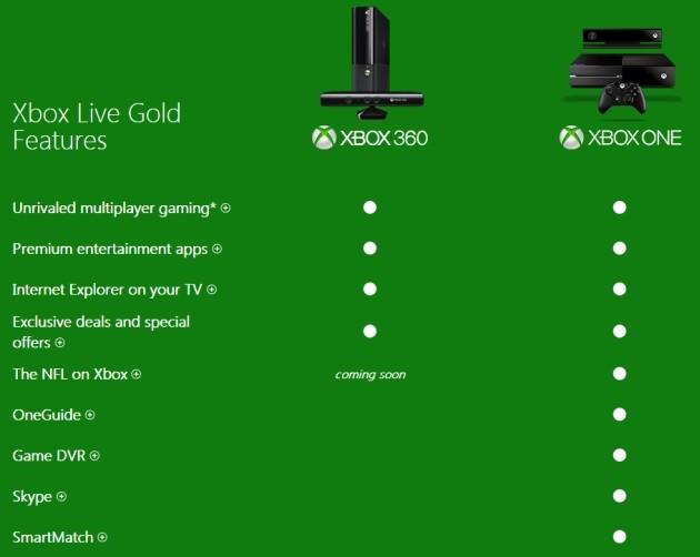 Le funzionalità della Xbox One che richiedono un abbonamento Xbox Live Gold.