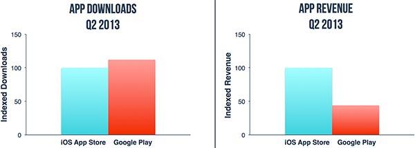 A confronto il numero di app scaricate e i profitti generati nel Q2 2013 per Google Play e App Store