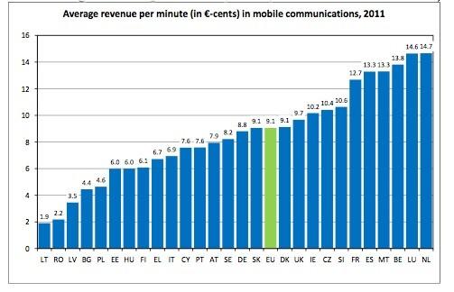 tariffe cellulari europa