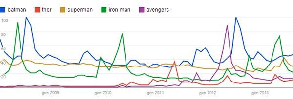 I supereroi più cercati e visualizzati su YouTube dal 2009 a oggi