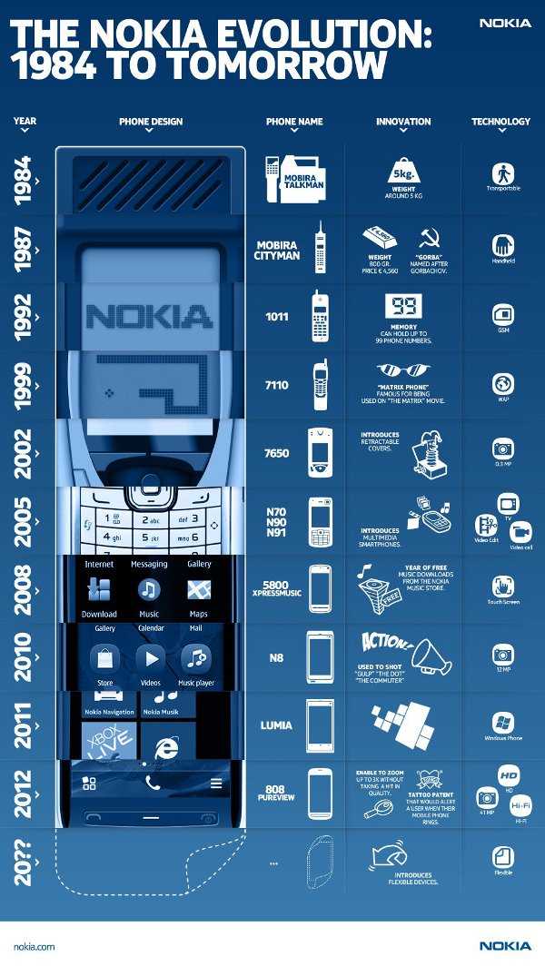 http://www.webnews.it/wp-content/uploads/2013/09/Nokia-i-cellulari.jpg