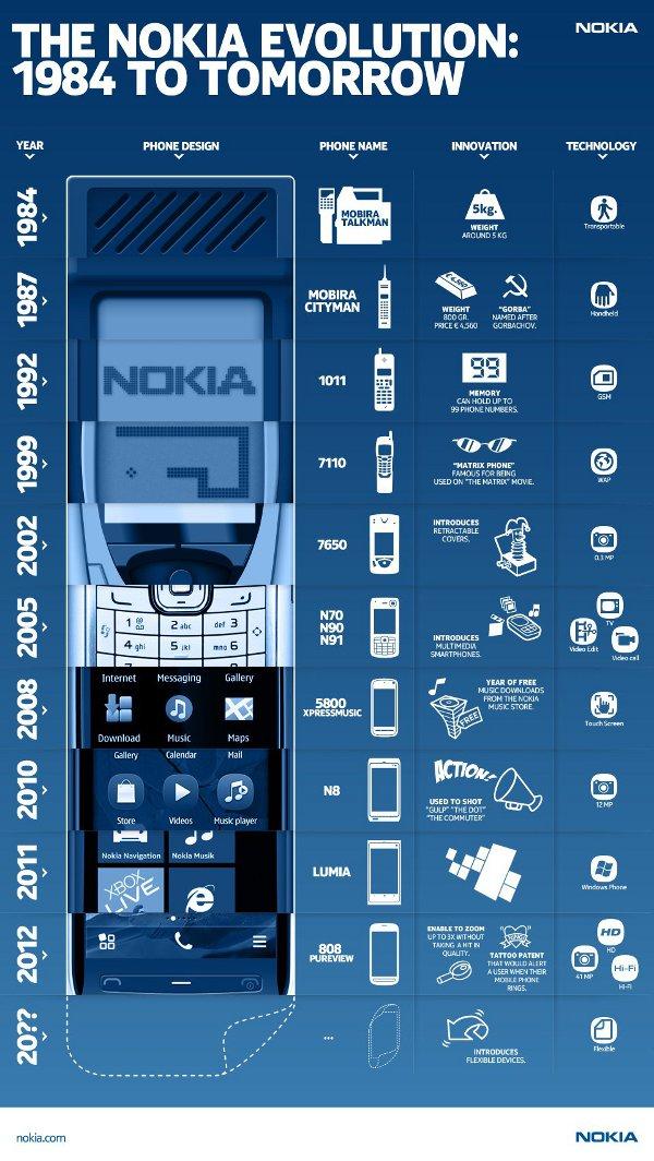 Infografica sull'evoluzione dei cellulari Nokia