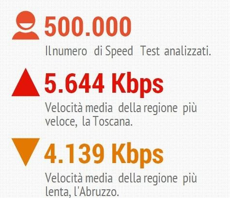 adsl velocità media in italia