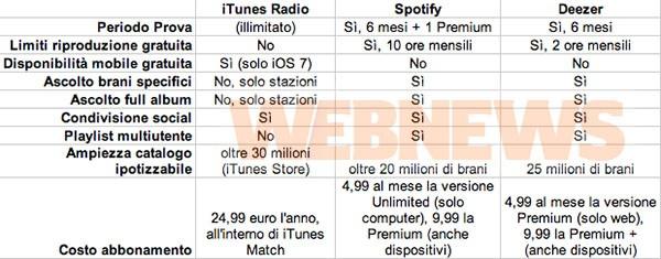iTunes Radio, confronto