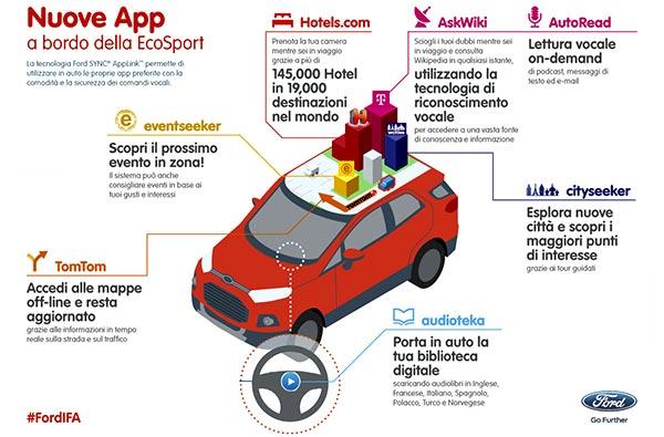 Le nuove applicazioni presentate da Ford per AppLink all'IFA 2013