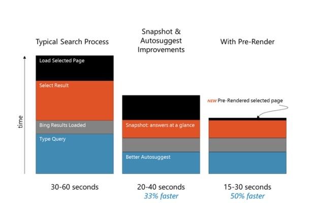 Bing sfrutta la tecnologia di pre-rendering di IE11 per caricare le pagine in background.