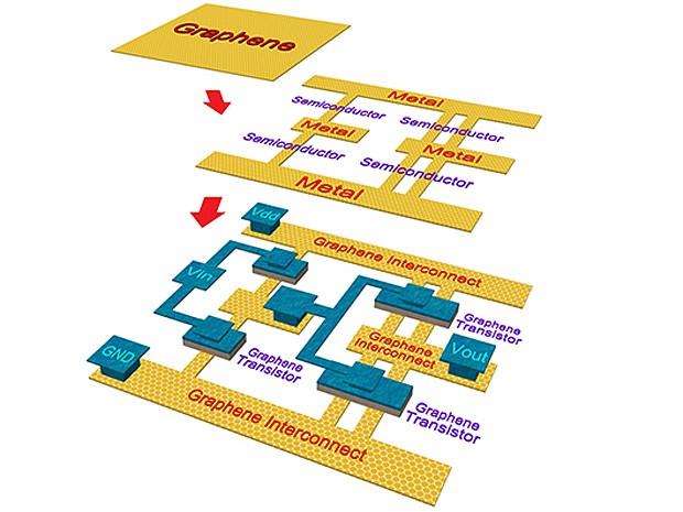 Lo schema di un circuito realizzato interamente in grafene.