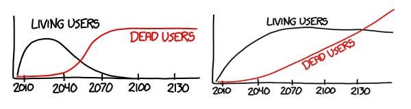 L'anno dopo il quale Facebook potrebbe avere più utenti trapassati che ancora vivi dipende dal tasso di crescita: il range va dal 2060, in caso si mantenga così com'è, oppure anche il 2130 in caso acquisisca più giovani di quanti utenti anziani scompaiano.