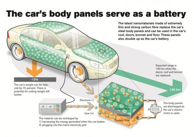 Un nuovo materiale permette di integrare la batteria nel telaio dell'auto.