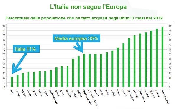 Una delle slide illustrate da Liscia all'Internet Days: l'Italia è tristemente in fondo alla classifica degli acquisti online. Cattive abitudini (l'uso del contante), alimentato da cattive politiche e pregiudizi sugli acquisti online trai fattori negativi.