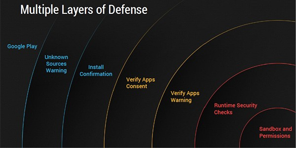 Come è strutturata la sicurezza di Android in relazione ai malware