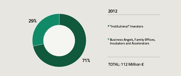 I dati del 2012 raccolti dalla School of management per Italia Startup dicono che il 71% degli investimenti proviene da investitori istituzionali. Secondo le prime stime, alla fine del 2013 questo rapporto sarà passato a 65-35%.