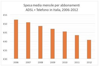 SOS Tariffe