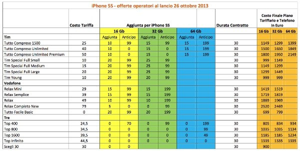 Tariffe iPhone 5S