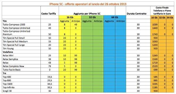 Tariffe iPhone 5C