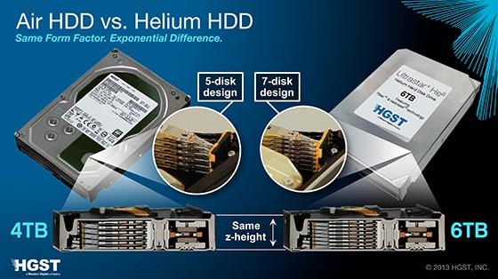 Confronto tra un hard disk tradizione e il nuovo Ultrastar He6.