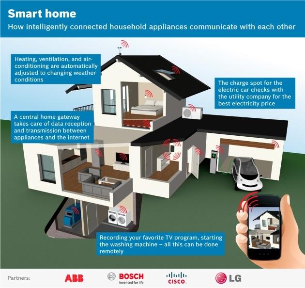 La Smart Home immaginata da ABB, Bosch, Cisco e LG.