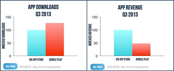 Il numero di download e i ricavi generati dalle applicazioni mobile su Google Play e App Store