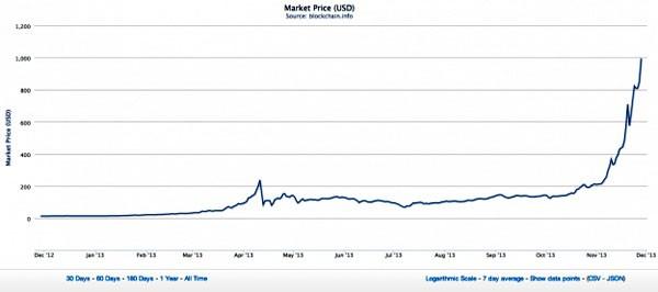 """Il BitCoin è salito in poche settimane a quota mille dollari come valore di scambio. Dopo la chiusura della """"silk road"""", il mercato delle droghe online, era calato a cento dollari,  ma già dopo pochi giorni era salito di nuovo a più di 600."""