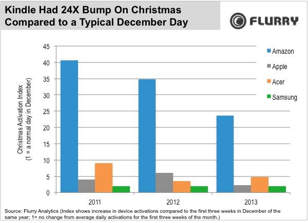 Attivazioni natalizie dei Kindle rispetto a una tipica giornata di dicembre