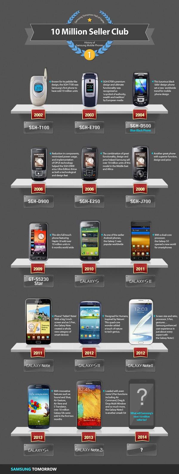 Infografica sui telefoni Samsung che hanno venduto più di 10 milioni di unità