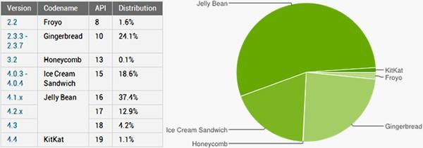 I dati relativi alla frammentazione del sistema operativo Android all'inizio di dicembre