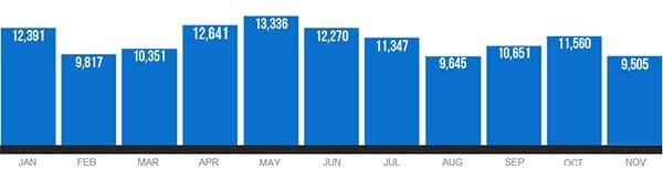L'attenzione riservata dai media a Google nel corso del 2013