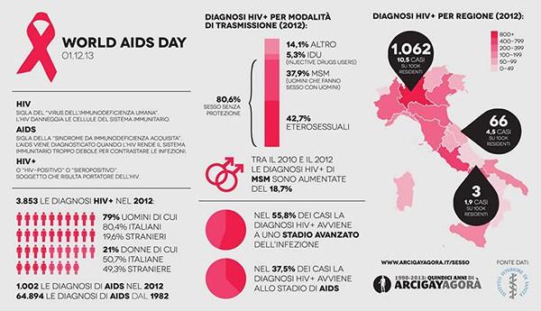 Infografica HIV