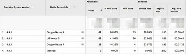 Le prime tracce di Android 4.4.1 KitKat, scovate nei log di Google Analytics