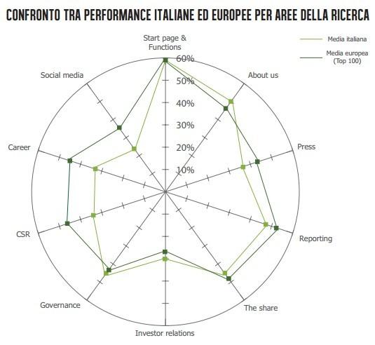 KWD Webranking - Italia vs Europa