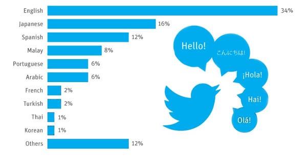 linguaggi su Twitter