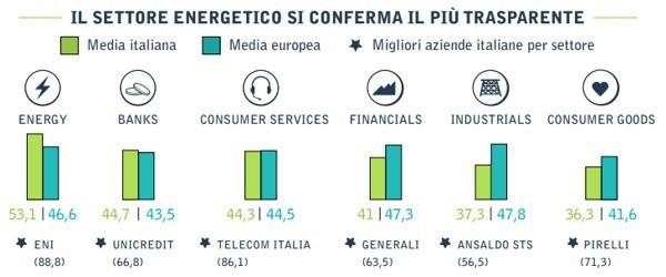 Report KSD sulla comunicazione corporate in Italia