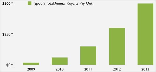 Le royalties versate da Spotify, dal 2009 a oggi
