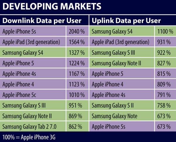 Consumo dati su mobile nei mercati emergenti