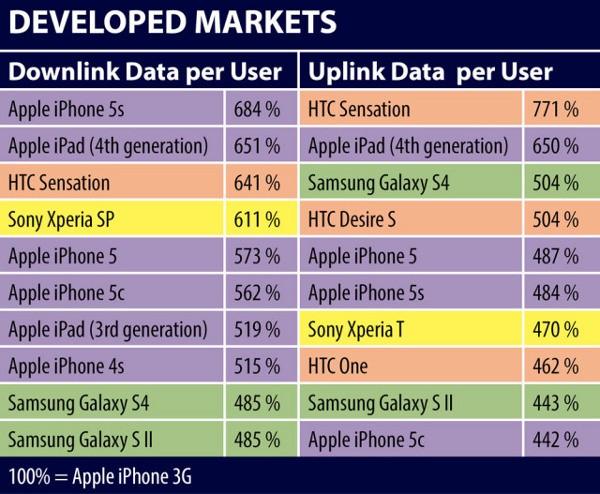 Consumo dati su mobile nei mercati sviluppati