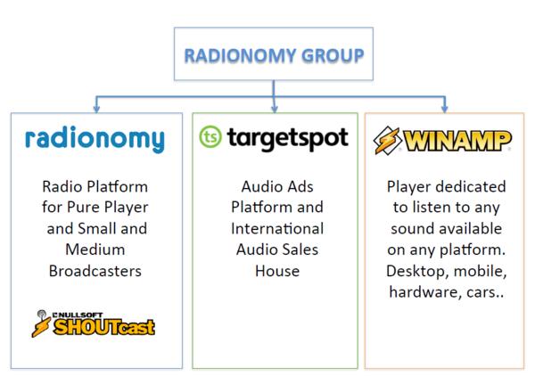 Radionomy Group