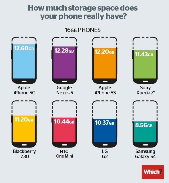 Spazio libero sui principali smartphone in vendita.