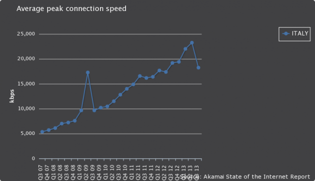Le velocità massime delle connessioni a banda larga in Italia. Si nota chiaramente un crollo nel Q3 2103.