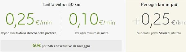 Le tariffe di enjoy, servizio di car sharing attivo a Milano