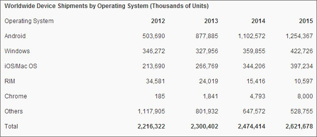 Le previsioni di Gartner sull'andamento dei sistemi operativi mobile nel corso dei prossimi due anni