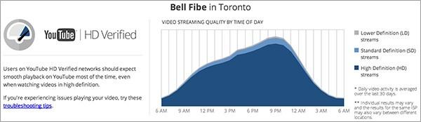 I risultati del test effettuato con lo strumento Video Quality Report di Google a Toronto