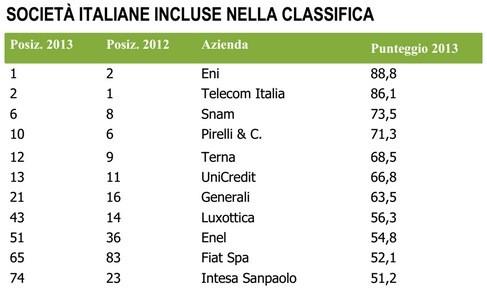 Aziende italiane nella classifica KWD Webranking 2013