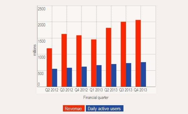 La crescita progressiva degli utenti attivi di Facebook e i ricavi degli ultimi 7 trimestri.