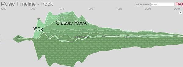 Rock e sottogeneri musicali: la popolarità negli ultimi 60 anni secondo Google Music Timeline