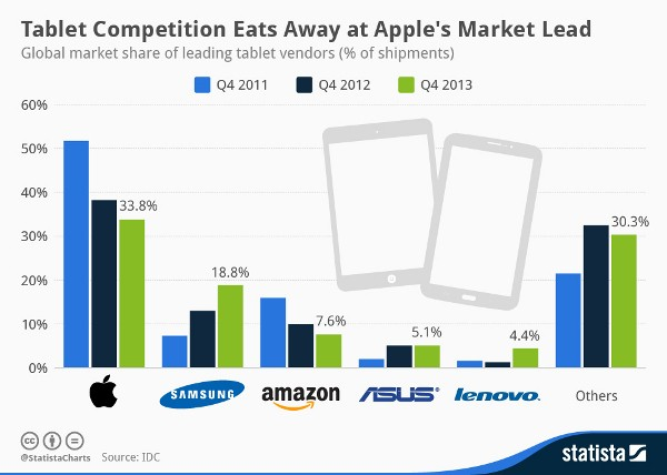 Apple ancora leader nel mercato tablet, la classifica di Statista e IDC