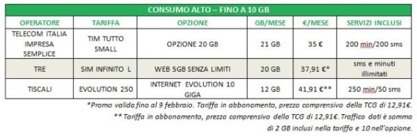 Consumo alto sino a 10GB