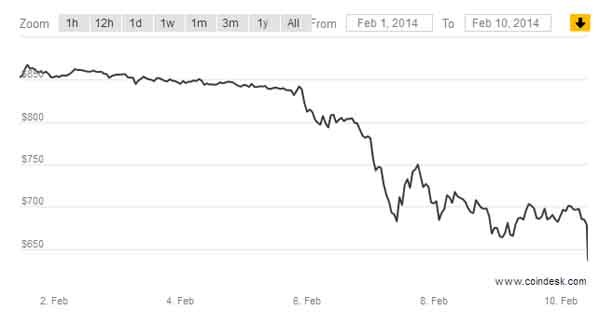 La valutazione di Bitcoin dal 1° febbraio. Il problema tecnico di Blockchain, il no di Apple e della Russia, le numerose incognite hanno fatto scendere il valore della crittomoneta.  L'indice dei prezzi CoinDesk, che rappresenta un prezzo medio mondiale, ha chiuso prima della notizia a 783,62 dollari, nei primi scambi  successivi l'indice è crollato a partire a 660, ma è rimbalzato subito alle cifre precedenti. Il motivo è che MtGox rappresentava nel 2013 più del 70% del volume di scambi, mentre oggi è appena il 19%. Gli attuali leader del volume di trading sono in Slovenia con Bitstamp, in Bulgaria e in Cina.