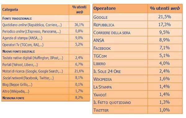 Google e Facebook rappresentano le due estremità della top 5 dei mezzi più utilizzati in Italia per informarsi. Le fonti tradizionali - ma nella versione online - sono ancora la quota maggiore.