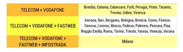 Diffusione della fibra ottica in Italia