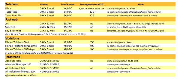 Costi fibra ottica in Italia